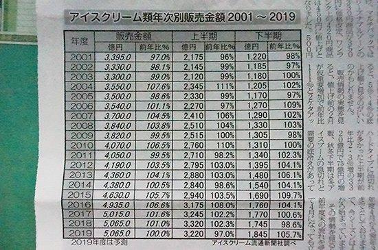 アイスクリーム販売最前線2019( アイスクリーム流通新聞 より)【画像3】